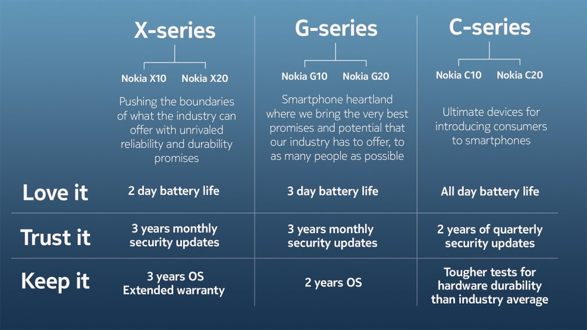 The new Nokia X, G and C series.