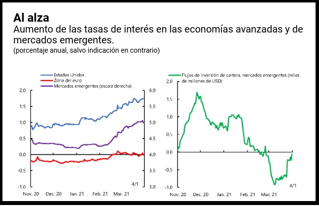 How could higher interest rates affect emerging markets