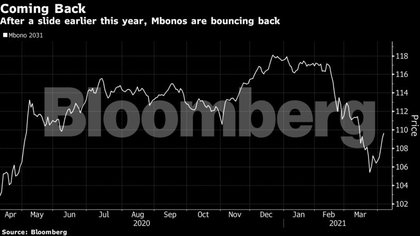 Mexican domestic debt will have an appetite despite inflation warning (Photo: Bloomberg)