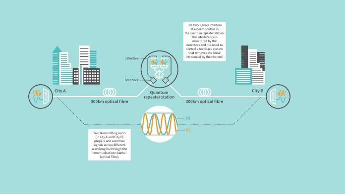 Demonstration of quantum communication over an optical fiber exceeding 600 km