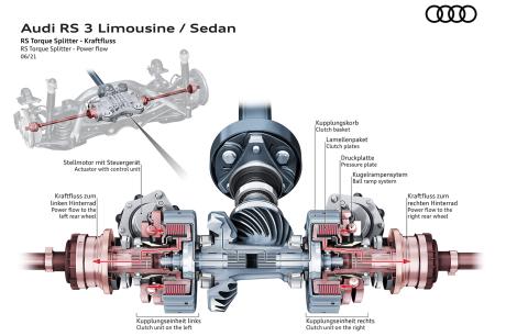 New quattro sport differential diagram for Audi RS 2022