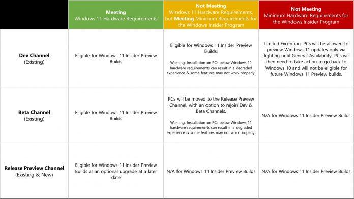 First Windows 11 Insider next week in all channels bit by bit [Update]
