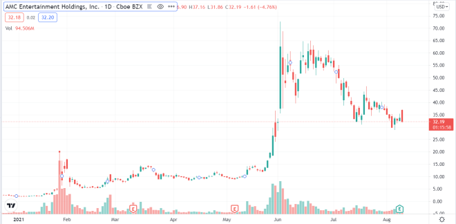 AMC shares grew as they were allowed to pay for movie tickets and their shares with Bitcoin.